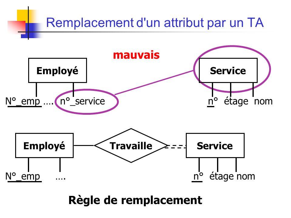Remplacement d un attribut par un TA EmployéService N°_emp ….