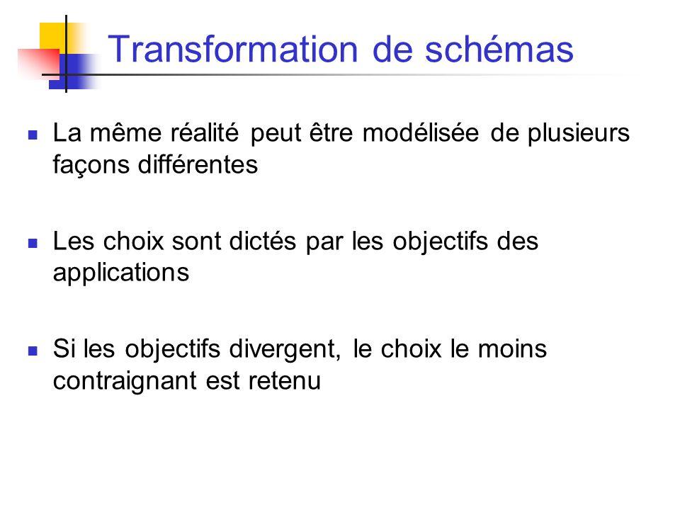 Transformation de schémas La même réalité peut être modélisée de plusieurs façons différentes Les choix sont dictés par les objectifs des applications Si les objectifs divergent, le choix le moins contraignant est retenu