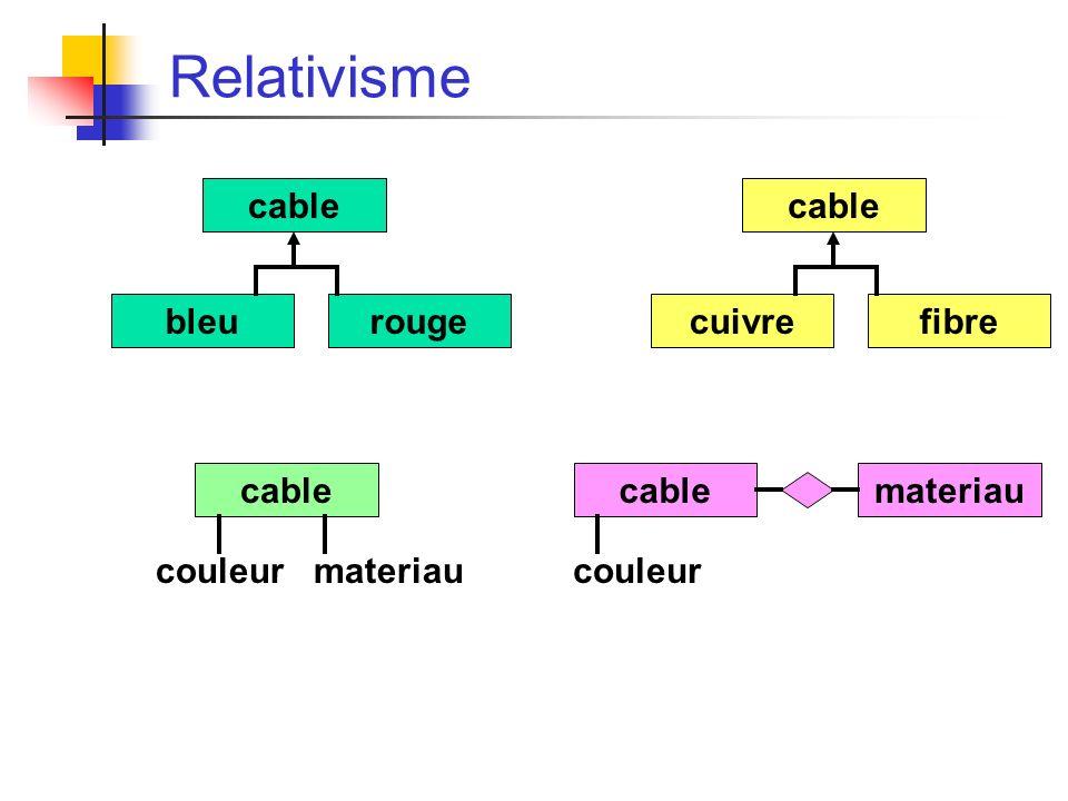Relativisme cable bleurouge cable cuivrefibre cable couleur materiau cable couleur materiau