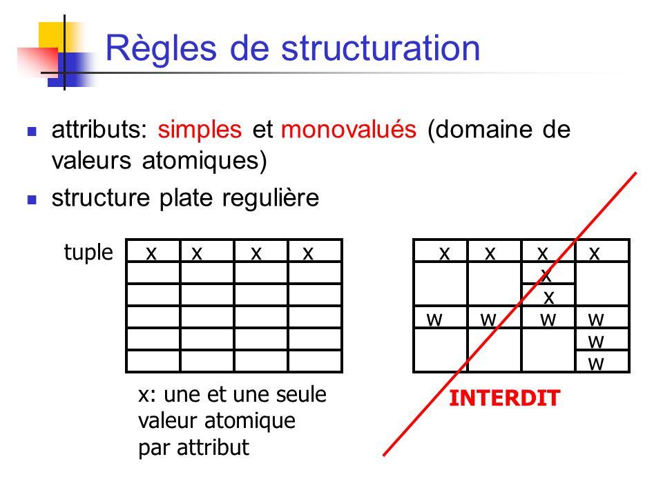 Règles de structuration attributs: simples et monovalués (domaine de valeurs atomiques) structure plate regulière tuple x: une et une seule valeur atomique par attribut x x x x x x wwww w w INTERDIT