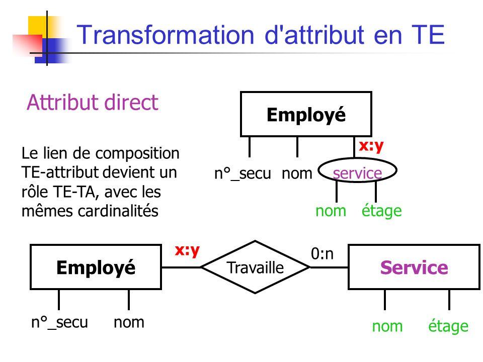 Transformation d attribut en TE EmployéService n°_secu nom nom étage Travaille x:y 0:n Attribut direct Employé n°_secu nom service nom étage x:y Le lien de composition TE-attribut devient un rôle TE-TA, avec les mêmes cardinalités