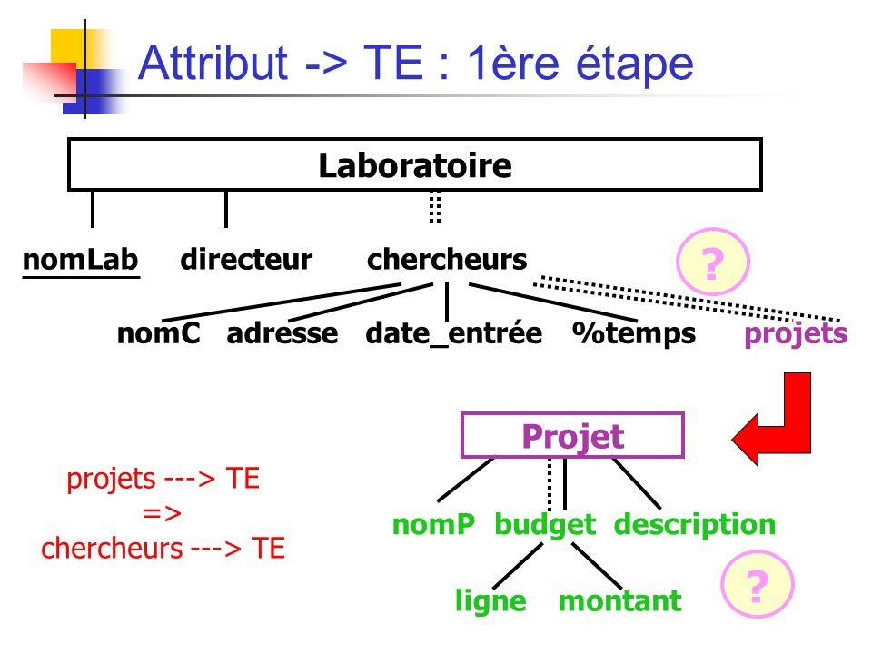Attribut -> TE : 1ère étape nomLabdirecteurchercheurs nomCadressedate_entrée%tempsprojets Laboratoire nomPbudgetdescription lignemontant Projet .