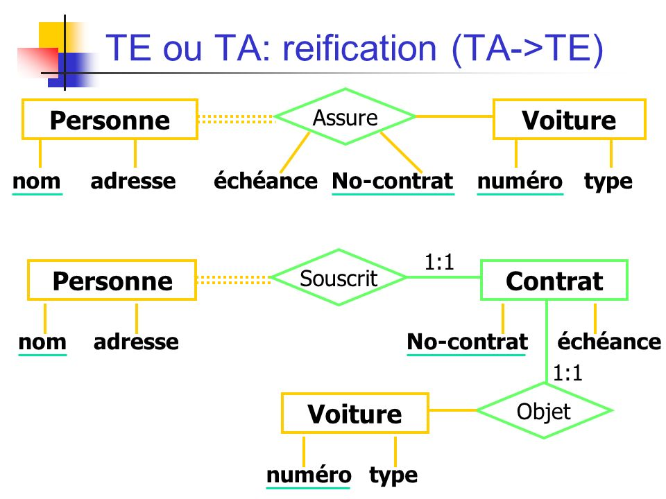 TE ou TA: reification (TA->TE) nomadresseéchéanceNo-contrat PersonneContrat Souscrit Objet numérotype Voiture 1:1 nomadressenumérotypeéchéanceNo-contrat PersonneVoiture Assure