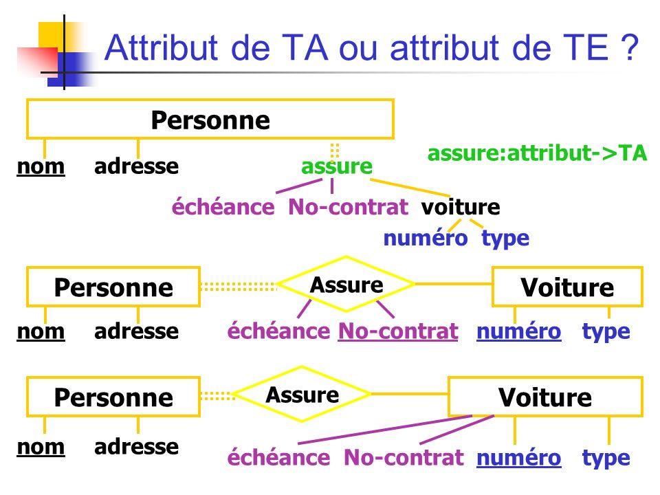 Attribut de TA ou attribut de TE .