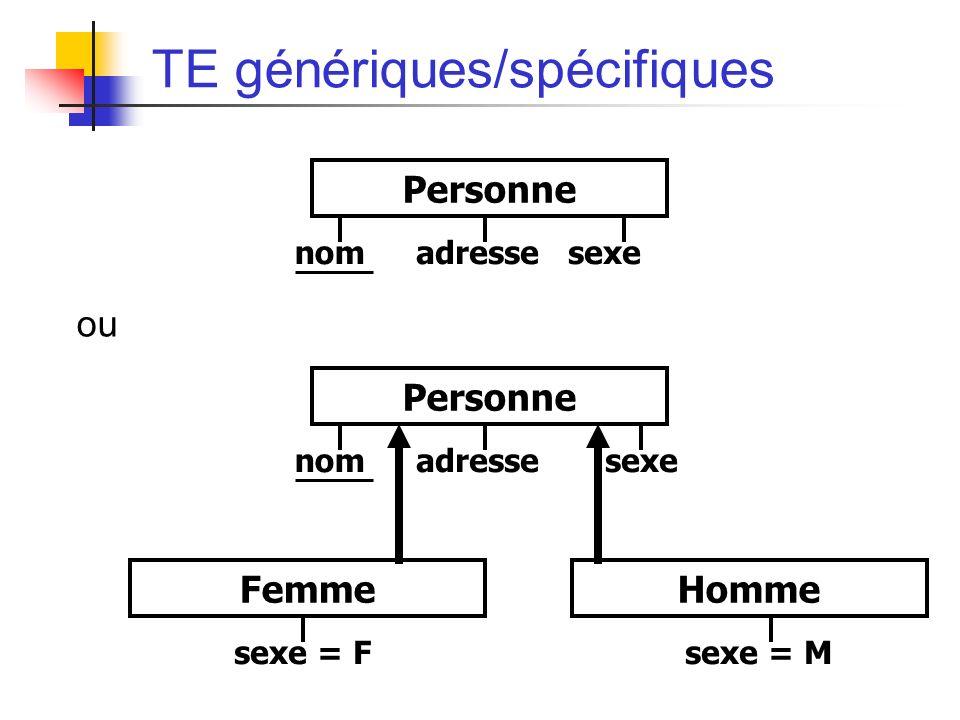 TE génériques/spécifiques ou nomadresse sexe Personne nomadresse sexe Personne sexe = F Femme sexe = M Homme
