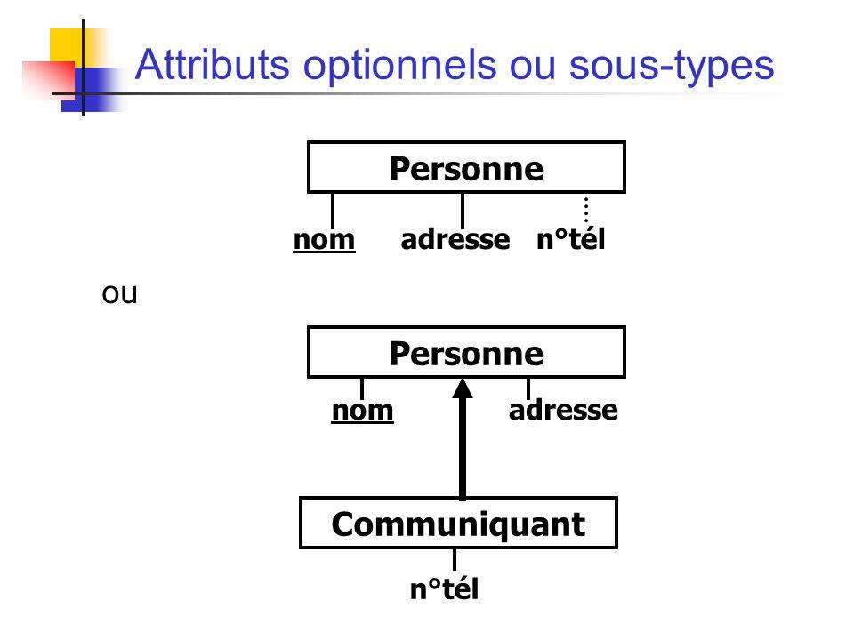 Attributs optionnels ou sous-types ou nomadresse n°tél Personne nomadresse Personne n°tél Communiquant