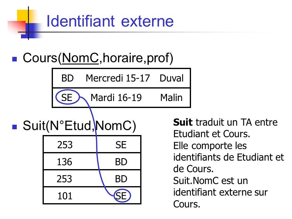 Identifiant externe Cours(NomC,horaire,prof) Suit(N°Etud,NomC) BD Mercredi 15-17 Duval SE Mardi 16-19 Malin Suit traduit un TA entre Etudiant et Cours.