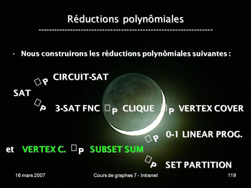 16 mars 2007Cours de graphes 7 - Intranet119 Réductions polynômiales ----------------------------------------------------------------- Nous construirons les réductions polynômiales suivantes :Nous construirons les réductions polynômiales suivantes :P SAT P CIRCUIT - SAT P 3 - SAT FNC SUBSET SUM CLIQUE VERTEX COVER P et VERTEX C.