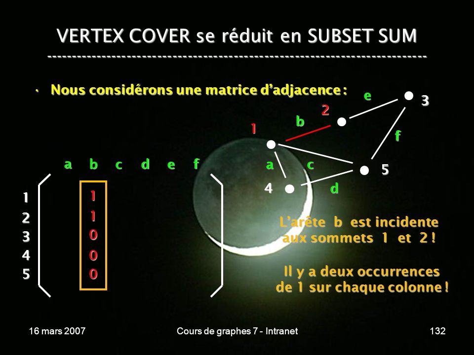 16 mars 2007Cours de graphes 7 - Intranet132 VERTEX COVER se réduit en SUBSET SUM --------------------------------------------------------------------------- Nous considérons une matrice dadjacence :Nous considérons une matrice dadjacence : 4 3 5 a b c d e f a bcdef 1 2 3 4 5 1 1 0 0 0 Il y a deux occurrences de 1 sur chaque colonne .