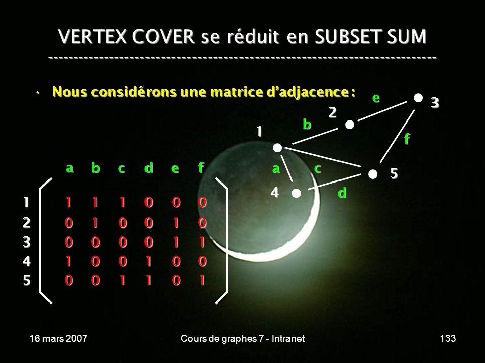 16 mars 2007Cours de graphes 7 - Intranet133 VERTEX COVER se réduit en SUBSET SUM --------------------------------------------------------------------------- Nous considérons une matrice dadjacence :Nous considérons une matrice dadjacence : 4 1 2 3 5 a b c d e f a bcdef 1 2 3 4 5 1 1 0 0 0 1 0 0 1 0 1 0 0 0 1 0 0 0 1 1 0 1 1 0 0 0 0 1 0 1