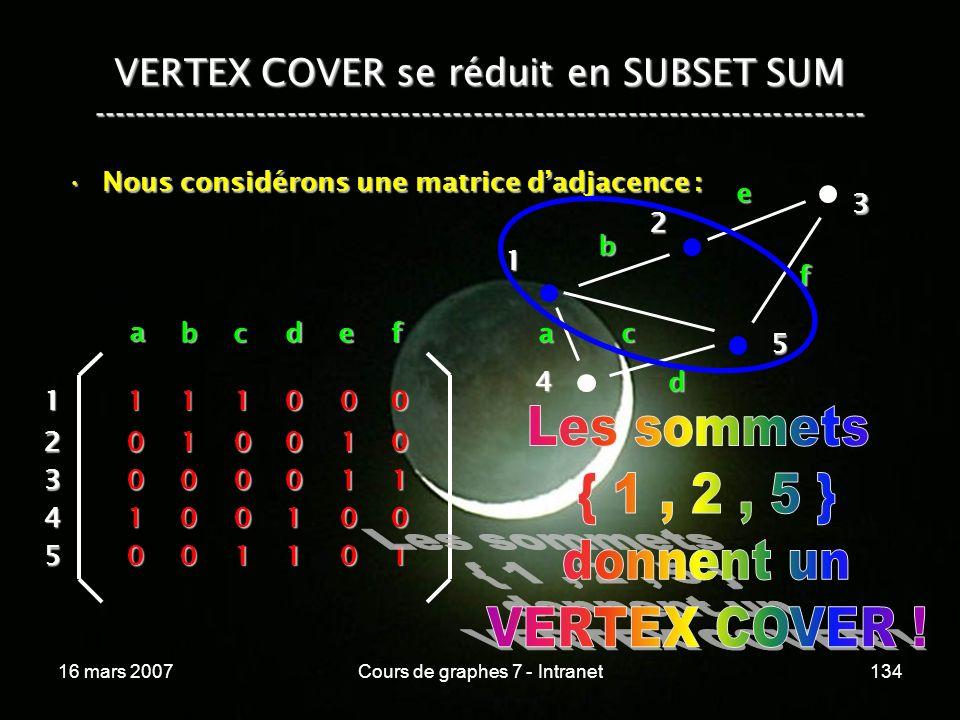 16 mars 2007Cours de graphes 7 - Intranet134 VERTEX COVER se réduit en SUBSET SUM --------------------------------------------------------------------------- Nous considérons une matrice dadjacence :Nous considérons une matrice dadjacence : 4 1 2 3 5 a b c d e f a bcdef 1 2 3 4 5 1 1 0 0 0 1 0 0 1 0 1 0 0 0 1 0 0 0 1 1 0 1 1 0 0 0 0 1 0 1