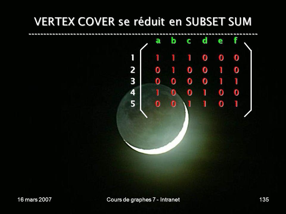 16 mars 2007Cours de graphes 7 - Intranet135 VERTEX COVER se réduit en SUBSET SUM --------------------------------------------------------------------------- a bcdef 1 2 3 4 5 1 1 0 0 0 1 0 0 1 0 1 0 0 0 1 0 0 0 1 1 0 1 1 0 0 0 0 1 0 1