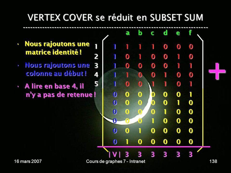 16 mars 2007Cours de graphes 7 - Intranet138 VERTEX COVER se réduit en SUBSET SUM --------------------------------------------------------------------------- Nous rajoutons uneNous rajoutons une matrice identité .