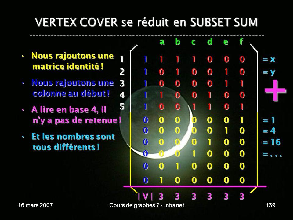 16 mars 2007Cours de graphes 7 - Intranet139 VERTEX COVER se réduit en SUBSET SUM --------------------------------------------------------------------------- Nous rajoutons uneNous rajoutons une matrice identité .