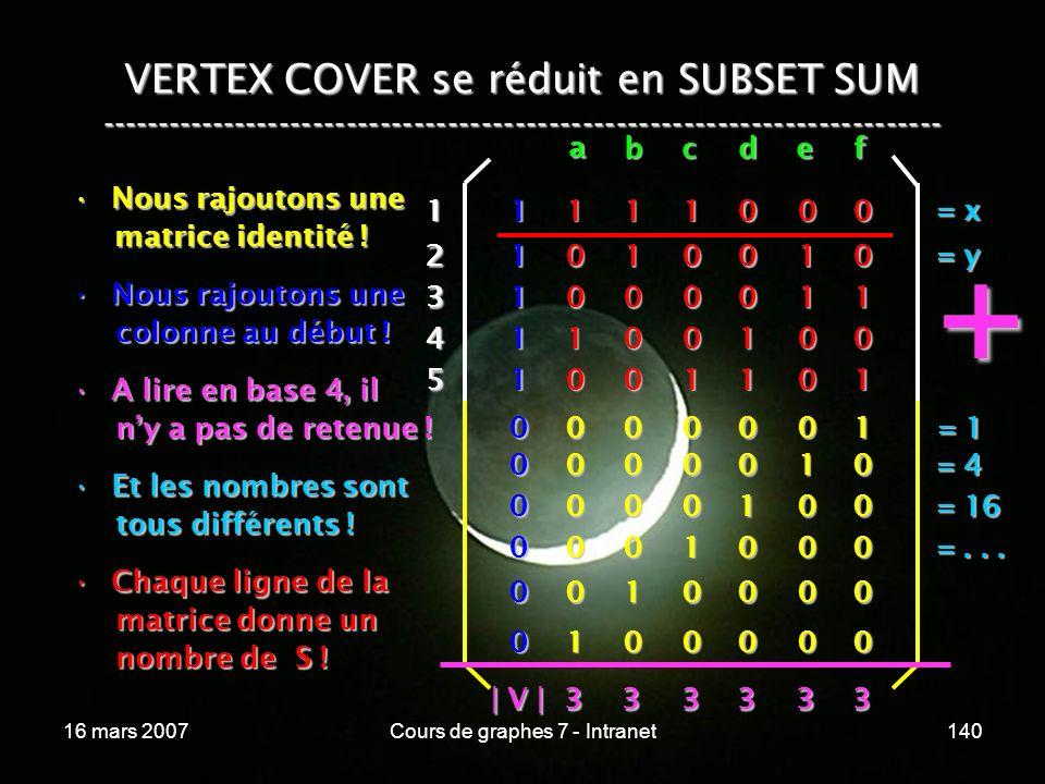 16 mars 2007Cours de graphes 7 - Intranet140 VERTEX COVER se réduit en SUBSET SUM --------------------------------------------------------------------------- Nous rajoutons uneNous rajoutons une matrice identité .