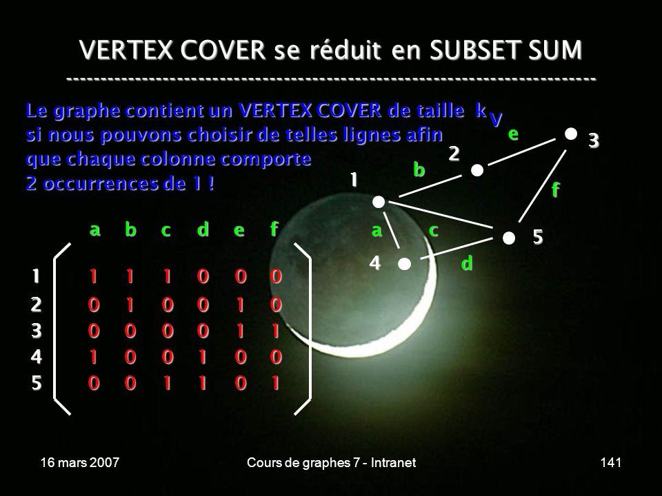 16 mars 2007Cours de graphes 7 - Intranet141 VERTEX COVER se réduit en SUBSET SUM --------------------------------------------------------------------------- Le graphe contient un VERTEX COVER de taille k si nous pouvons choisir de telles lignes afin que chaque colonne comporte 2 occurrences de 1 .