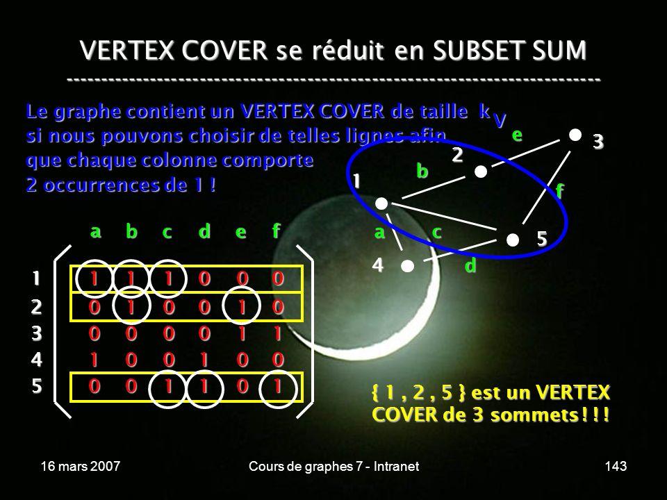 16 mars 2007Cours de graphes 7 - Intranet143 VERTEX COVER se réduit en SUBSET SUM --------------------------------------------------------------------------- Le graphe contient un VERTEX COVER de taille k si nous pouvons choisir de telles lignes afin que chaque colonne comporte 2 occurrences de 1 .