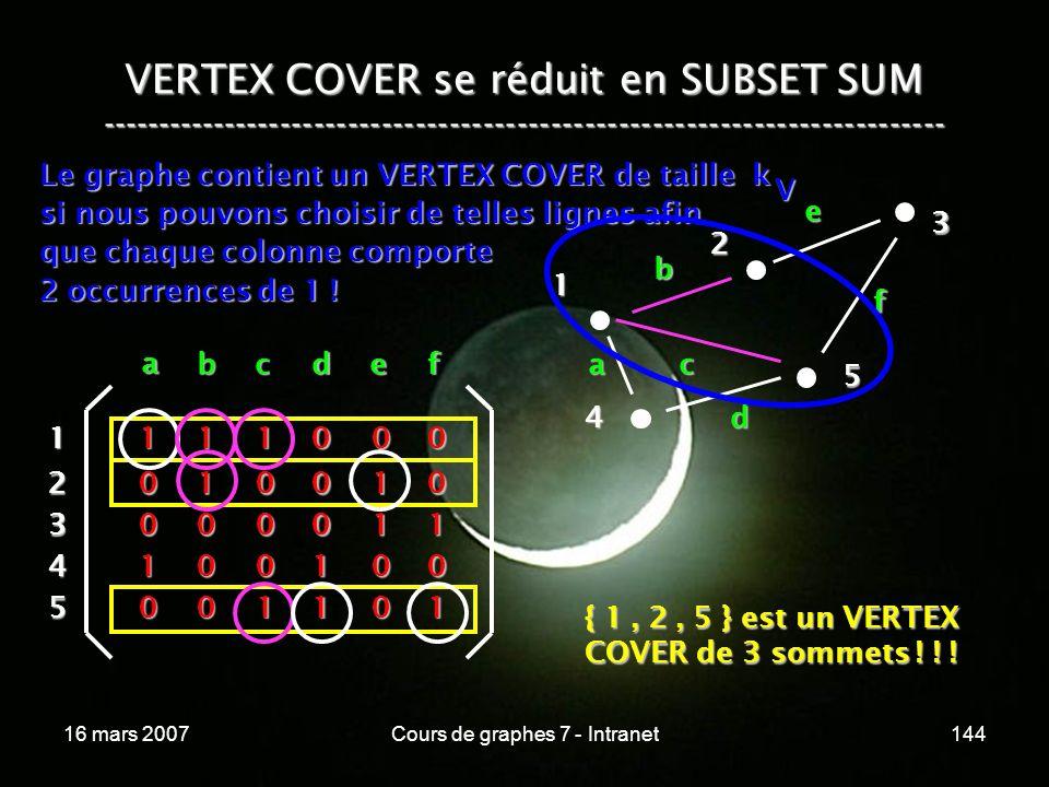 16 mars 2007Cours de graphes 7 - Intranet144 VERTEX COVER se réduit en SUBSET SUM --------------------------------------------------------------------------- Le graphe contient un VERTEX COVER de taille k si nous pouvons choisir de telles lignes afin que chaque colonne comporte 2 occurrences de 1 .