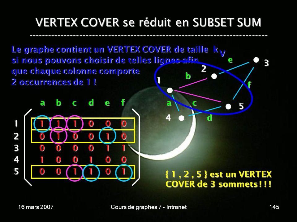 16 mars 2007Cours de graphes 7 - Intranet145 VERTEX COVER se réduit en SUBSET SUM --------------------------------------------------------------------------- Le graphe contient un VERTEX COVER de taille k si nous pouvons choisir de telles lignes afin que chaque colonne comporte 2 occurrences de 1 .