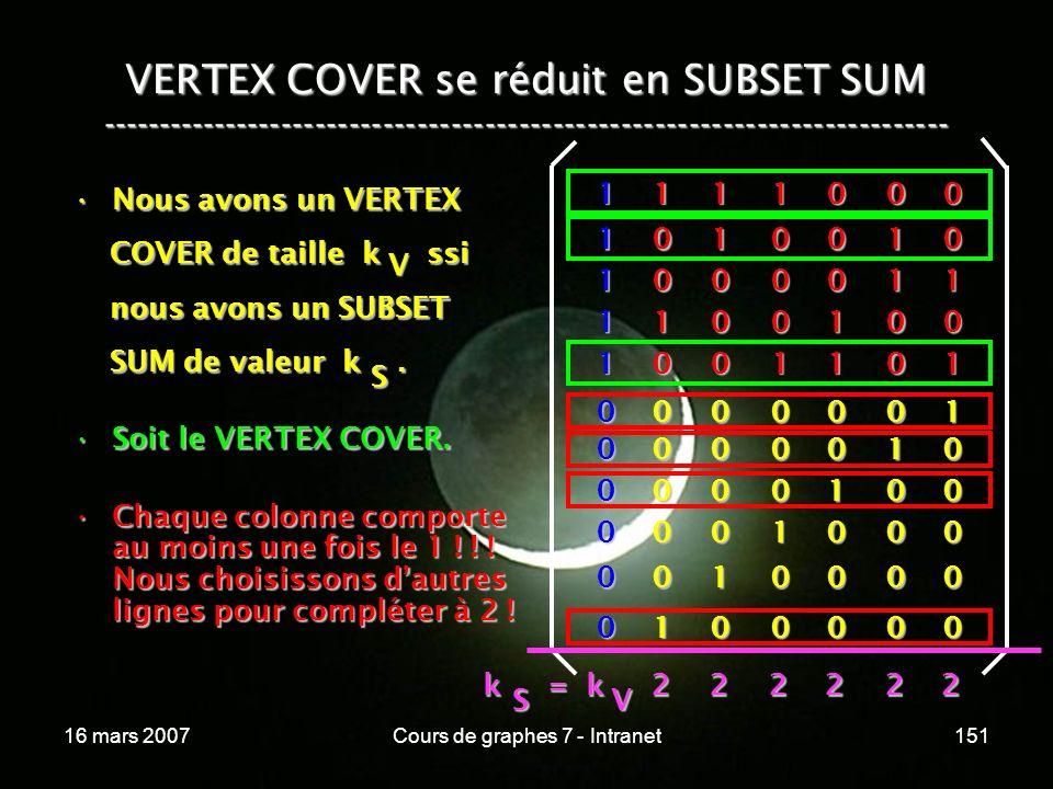 16 mars 2007Cours de graphes 7 - Intranet151 VERTEX COVER se réduit en SUBSET SUM --------------------------------------------------------------------------- Nous avons un VERTEXNous avons un VERTEX COVER de taille k ssi COVER de taille k ssi nous avons un SUBSET nous avons un SUBSET SUM de valeur k.