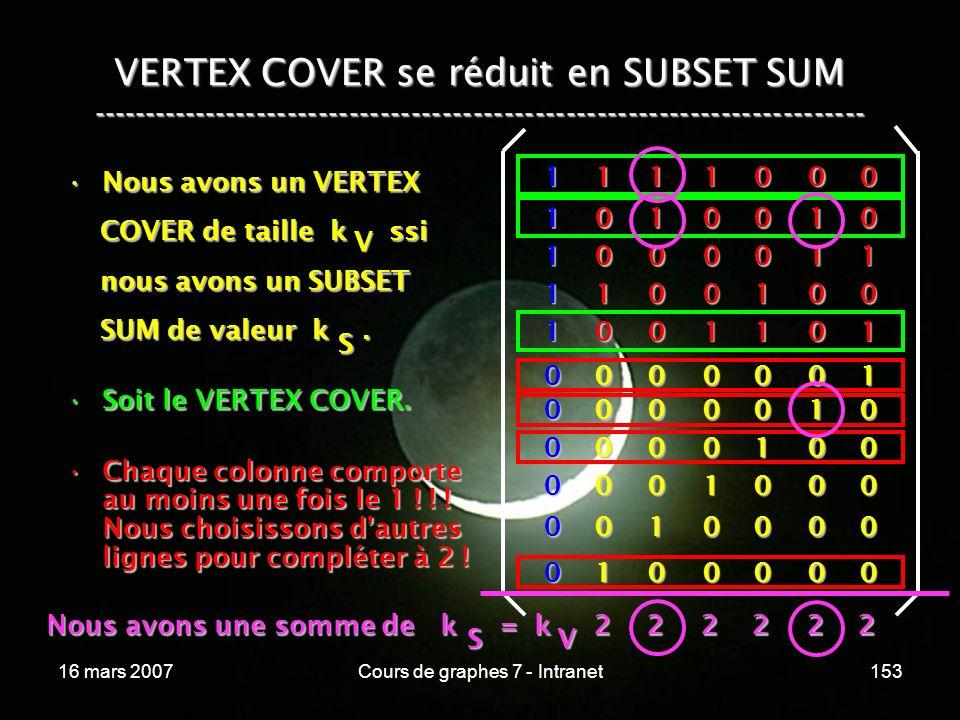 16 mars 2007Cours de graphes 7 - Intranet153 VERTEX COVER se réduit en SUBSET SUM --------------------------------------------------------------------------- Nous avons un VERTEXNous avons un VERTEX COVER de taille k ssi COVER de taille k ssi nous avons un SUBSET nous avons un SUBSET SUM de valeur k.