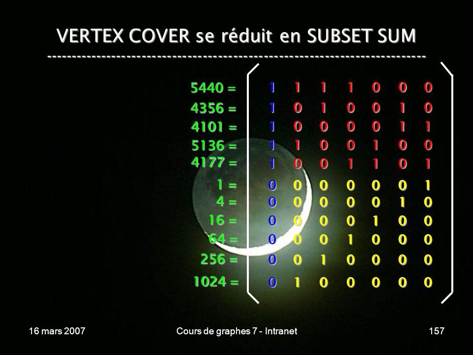16 mars 2007Cours de graphes 7 - Intranet157 VERTEX COVER se réduit en SUBSET SUM --------------------------------------------------------------------------- 1 1 0 0 0 1 0 0 0 1 0 0 0 1 1 0 1 1 0 0 0 0 1 0 1 00001 00010 00100 01000 10000 00000 1 0 0 1 0 0 0 0 0 0 1 1 1 1 1 1 0 0 0 0 0 0 1 = 4 = 16 = 64 = 256 = 1024 = 5440 = 4356 = 4101 = 5136 = 4177 =
