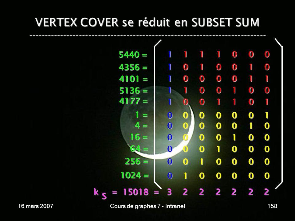 16 mars 2007Cours de graphes 7 - Intranet158 VERTEX COVER se réduit en SUBSET SUM --------------------------------------------------------------------------- 1 1 0 0 0 1 0 0 0 1 0 0 0 1 1 0 1 1 0 0 0 0 1 0 1 00001 00010 00100 01000 10000 00000 1 0 0 1 0 0 0 0 0 0 1 1 1 1 1 1 0 0 0 0 0 0 1 = 4 = 16 = 64 = 256 = 1024 = 5440 = 4356 = 4101 = 5136 = 4177 = k = 15018 = 3 k = 15018 = 3222222 S