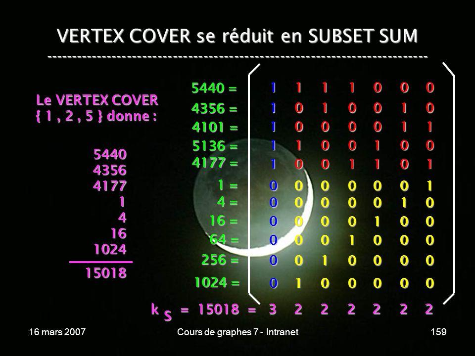 16 mars 2007Cours de graphes 7 - Intranet159 VERTEX COVER se réduit en SUBSET SUM --------------------------------------------------------------------------- 1 1 0 0 0 1 0 0 0 1 0 0 0 1 1 0 1 1 0 0 0 0 1 0 1 00001 00010 00100 01000 10000 00000 1 0 0 1 0 0 0 0 0 0 1 1 1 1 1 1 0 0 0 0 0 0 1 = 4 = 16 = 64 = 256 = 1024 = 5440 = 4356 = 4101 = 5136 = 4177 = Le VERTEX COVER { 1, 2, 5 } donne : 5440435641771416102415018 k = 15018 = 3 k = 15018 = 3 S 222222