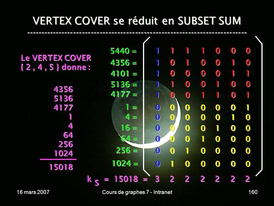 16 mars 2007Cours de graphes 7 - Intranet160 VERTEX COVER se réduit en SUBSET SUM --------------------------------------------------------------------------- 1 1 0 0 0 1 0 0 0 1 0 0 0 1 1 0 1 1 0 0 0 0 1 0 1 00001 00010 00100 01000 10000 00000 1 0 0 1 0 0 0 0 0 0 1 1 1 1 1 1 0 0 0 0 0 0 1 = 4 = 16 = 64 = 256 = 1024 = 5440 = 4356 = 4101 = 5136 = 4177 = Le VERTEX COVER { 2, 4, 5 } donne : 4356513641771464256102415018 k = 15018 = 3 k = 15018 = 3 S 222222