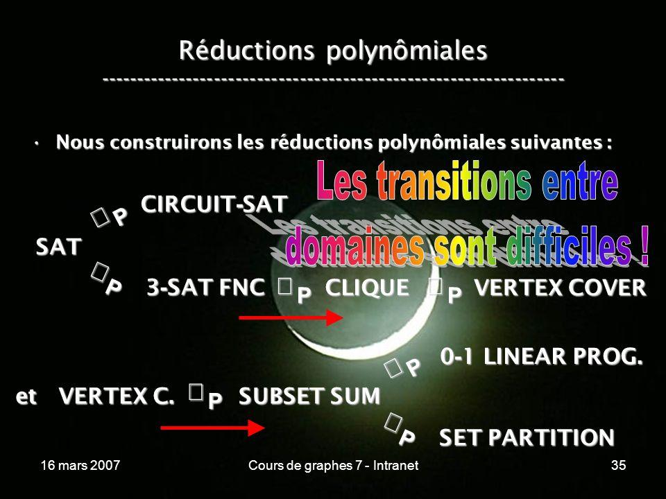 16 mars 2007Cours de graphes 7 - Intranet35 Réductions polynômiales ----------------------------------------------------------------- Nous construirons les réductions polynômiales suivantes :Nous construirons les réductions polynômiales suivantes :P SAT P CIRCUIT - SAT P 3 - SAT FNC SUBSET SUM CLIQUE VERTEX COVER P et VERTEX C.