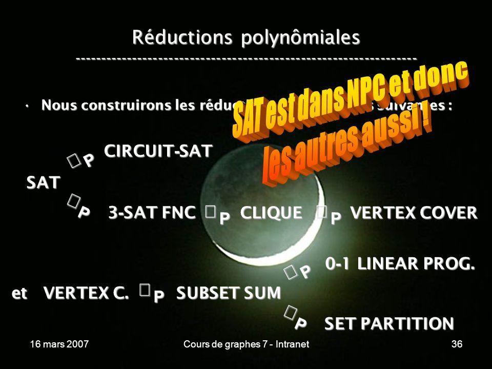 16 mars 2007Cours de graphes 7 - Intranet36 Réductions polynômiales ----------------------------------------------------------------- Nous construirons les réductions polynômiales suivantes :Nous construirons les réductions polynômiales suivantes :P SAT P CIRCUIT - SAT P 3 - SAT FNC SUBSET SUM CLIQUE VERTEX COVER P et VERTEX C.