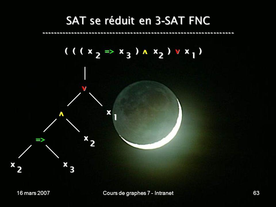 16 mars 2007Cours de graphes 7 - Intranet63 SAT se réduit en 3 - SAT FNC ----------------------------------------------------------------- ( ( ( x => x ) x ) v x ) v 2321 v x 1 v x 2 => x 3 x 2