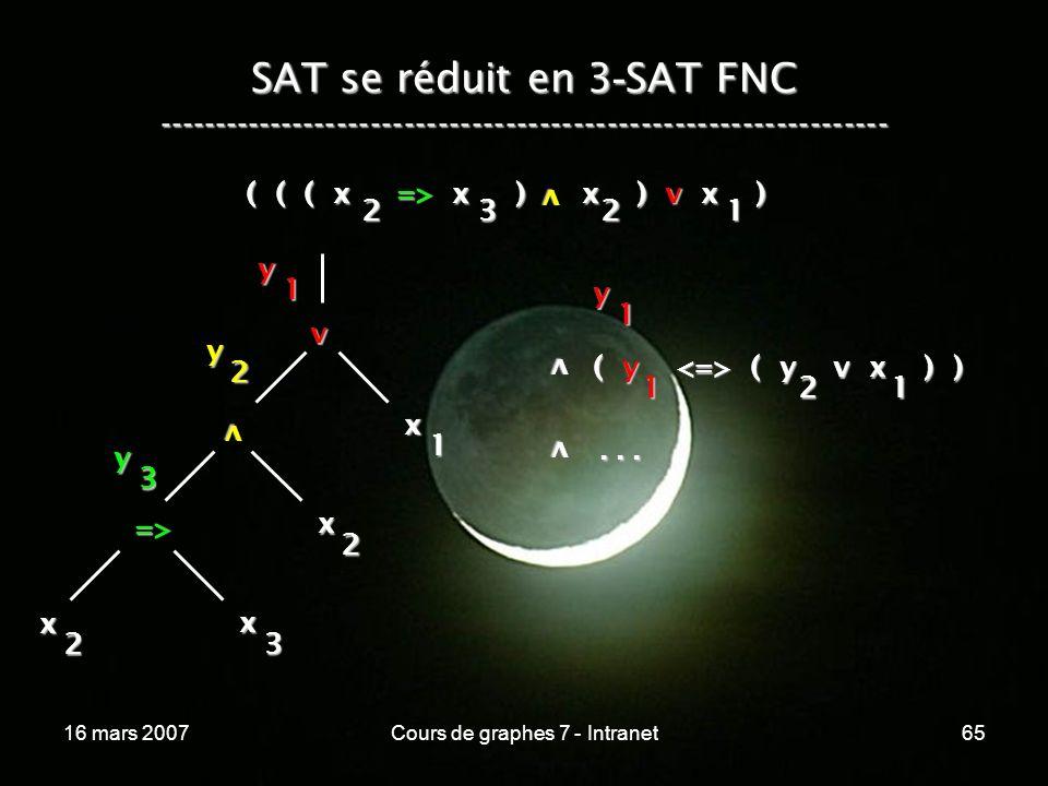 16 mars 2007Cours de graphes 7 - Intranet65 SAT se réduit en 3 - SAT FNC ----------------------------------------------------------------- ( ( ( x => x ) x ) v x ) v 2321 v x 1 v x 2 => x 3 x 2 y 1 y 2 y 3 y 1 v ( y ( y v x ) ) 121 v...