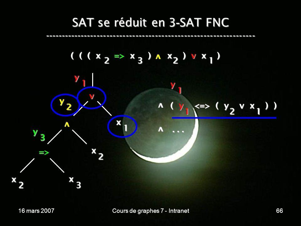 16 mars 2007Cours de graphes 7 - Intranet66 SAT se réduit en 3 - SAT FNC ----------------------------------------------------------------- ( ( ( x => x ) x ) v x ) v 2321 v x 1 v x 2 => x 3 x 2 y 1 y 2 y 3 y 1 v ( y ( y v x ) ) 121 v...