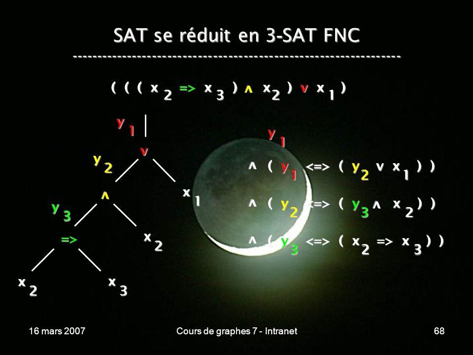 16 mars 2007Cours de graphes 7 - Intranet68 SAT se réduit en 3 - SAT FNC ----------------------------------------------------------------- ( ( ( x => x ) x ) v x ) v 2321 v x 1 v x 2 => x 3 x 2 y 1 y 2 y 3 y 1 v ( y ( y v x ) ) 1 v v ( y ( y x ) ) 2 ( y ( x => x ) ) 323 21 32 v