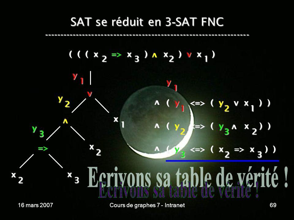 16 mars 2007Cours de graphes 7 - Intranet69 SAT se réduit en 3 - SAT FNC ----------------------------------------------------------------- ( ( ( x => x ) x ) v x ) v 2321 v x 1 v x 2 => x 3 x 2 y 1 y 2 y 3 y 1 v ( y ( y v x ) ) 1 v v ( y ( y x ) ) 2 ( y ( x => x ) ) 323 21 32 v