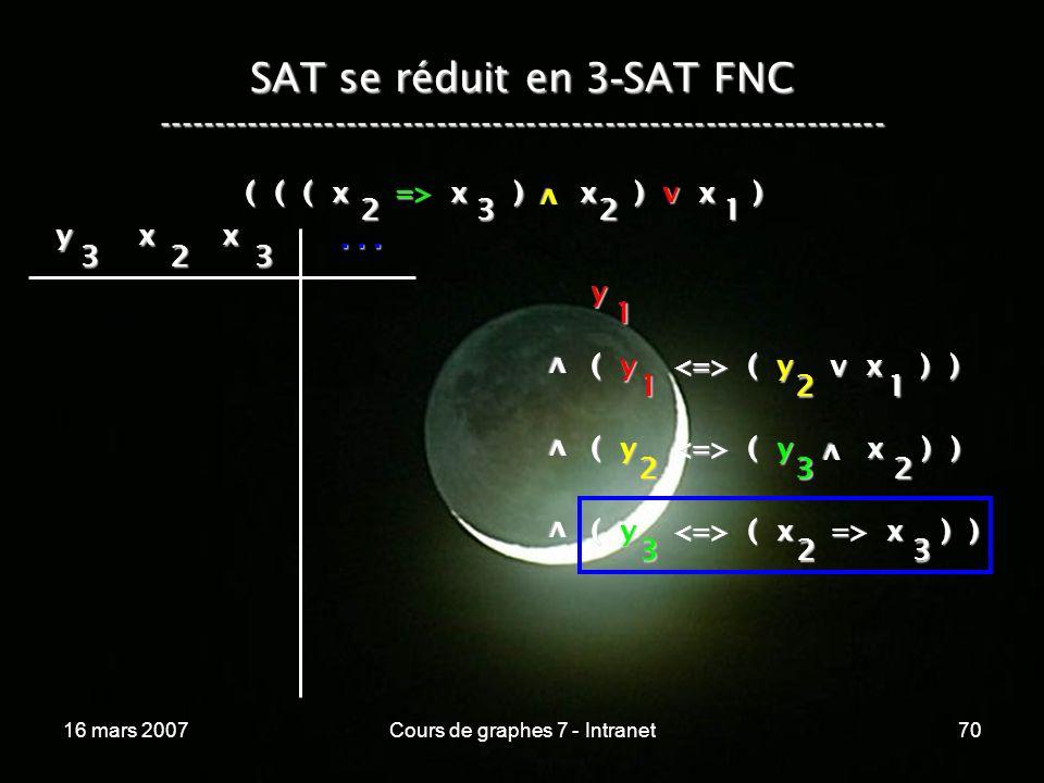 16 mars 2007Cours de graphes 7 - Intranet70 SAT se réduit en 3 - SAT FNC ----------------------------------------------------------------- ( ( ( x => x ) x ) v x ) v 2321 y 1 v ( y ( y v x ) ) 1 v v ( y ( y x ) ) 2 ( y ( x => x ) ) 323 21 32 v y 3 x 2 x 3...