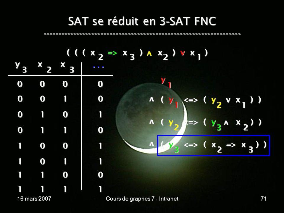 16 mars 2007Cours de graphes 7 - Intranet71 SAT se réduit en 3 - SAT FNC ----------------------------------------------------------------- ( ( ( x => x ) x ) v x ) v 2321 y 1 v ( y ( y v x ) ) 1 v v ( y ( y x ) ) 2 ( y ( x => x ) ) 323 21 32 v y 3 x 2 x 3...
