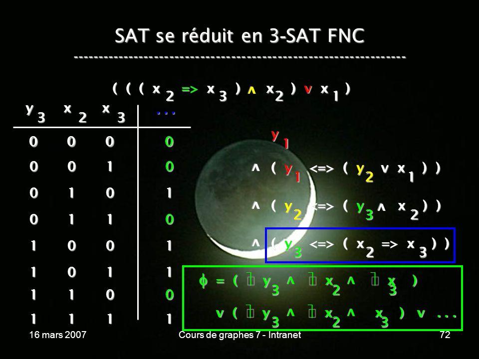 16 mars 2007Cours de graphes 7 - Intranet72 SAT se réduit en 3 - SAT FNC ----------------------------------------------------------------- ( ( ( x => x ) x ) v x ) v 2321 y 1 v ( y ( y v x ) ) 1 v v ( y ( y x ) ) 2 ( y ( x => x ) ) 323 21 32 v y 3 x 2 x 3...