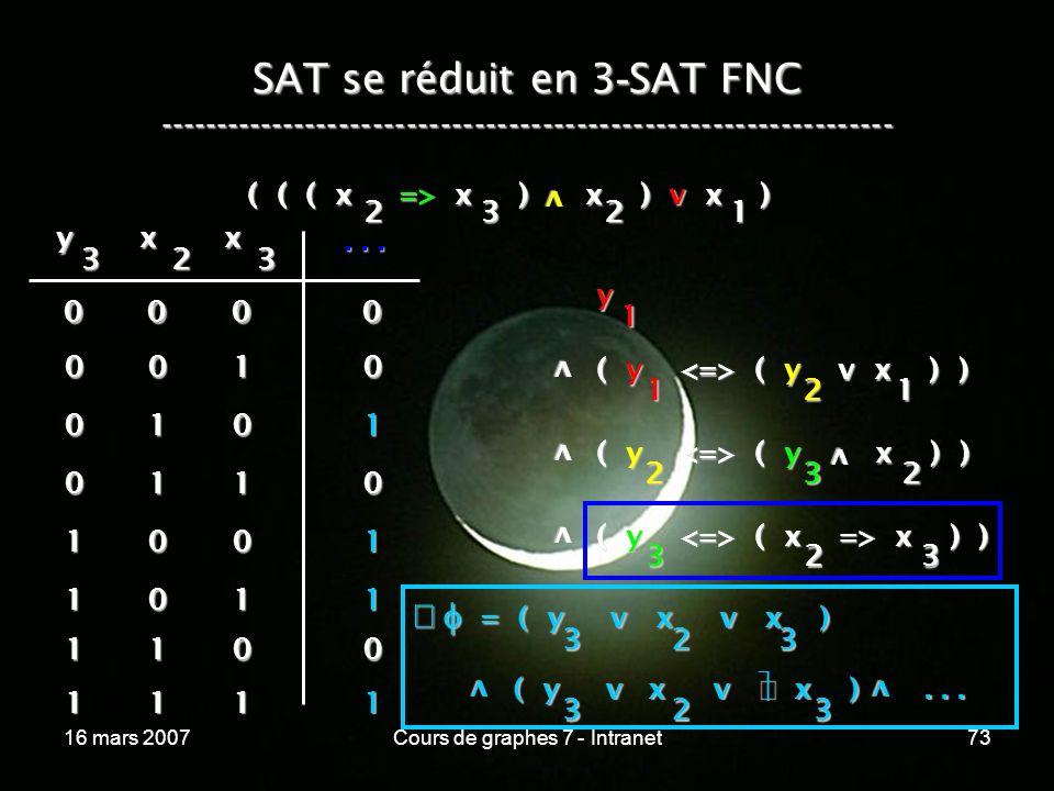 16 mars 2007Cours de graphes 7 - Intranet73 SAT se réduit en 3 - SAT FNC ----------------------------------------------------------------- ( ( ( x => x ) x ) v x ) v 2321 y 1 v ( y ( y v x ) ) 1 v v ( y ( y x ) ) 2 ( y ( x => x ) ) 323 21 32 v y 3 x 2 x 3...