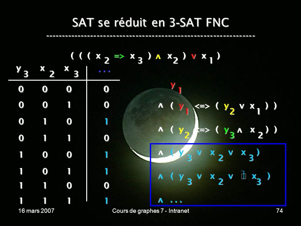 16 mars 2007Cours de graphes 7 - Intranet74 SAT se réduit en 3 - SAT FNC ----------------------------------------------------------------- ( ( ( x => x ) x ) v x ) v 2321 y 1 v ( y ( y v x ) ) 1 v v ( y ( y x ) ) 2 21 32 v y 3 x 2 x 3...