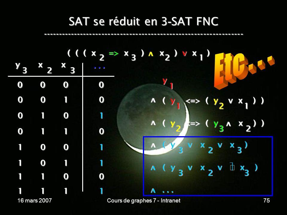 16 mars 2007Cours de graphes 7 - Intranet75 SAT se réduit en 3 - SAT FNC ----------------------------------------------------------------- ( ( ( x => x ) x ) v x ) v 2321 y 1 v ( y ( y v x ) ) 1 v v ( y ( y x ) ) 2 21 32 v y 3 x 2 x 3...
