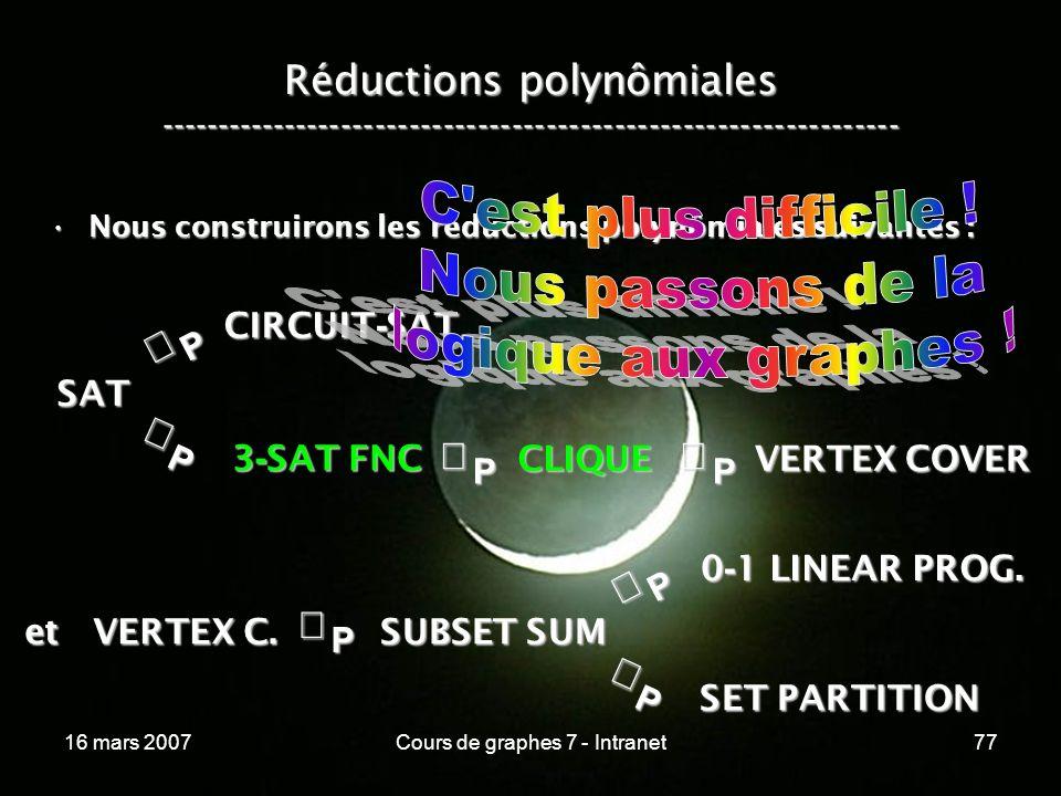 16 mars 2007Cours de graphes 7 - Intranet77 Réductions polynômiales ----------------------------------------------------------------- Nous construirons les réductions polynômiales suivantes :Nous construirons les réductions polynômiales suivantes :P SAT P CIRCUIT - SAT P 3 - SAT FNC SUBSET SUM CLIQUE VERTEX COVER P et VERTEX C.