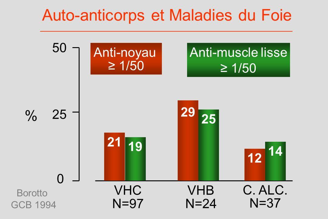 Auto-anticorps et Maladies du Foie 50 0 25 VHC N=97 VHB N=24 C. ALC. N=37 21 29 12 19 25 14 Anti-muscle lisse 1/50 Anti-noyau 1/50 Borotto GCB 1994 %