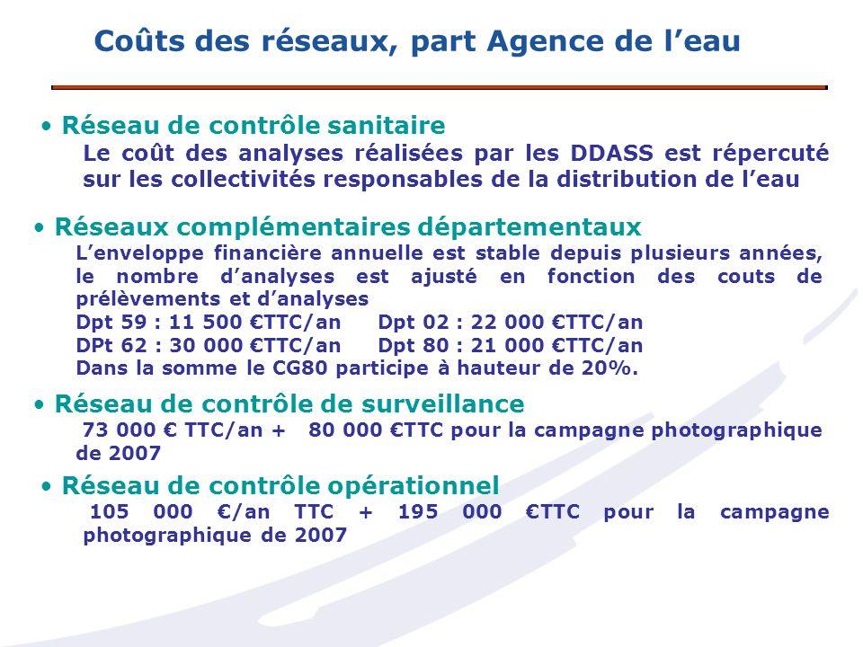 Réseau de contrôle sanitaire Le coût des analyses réalisées par les DDASS est répercuté sur les collectivités responsables de la distribution de leau