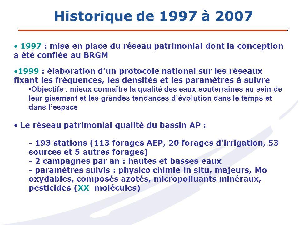 Historique de 1997 à 2007 1997 : mise en place du réseau patrimonial dont la conception a été confiée au BRGM 1999 : élaboration dun protocole nationa