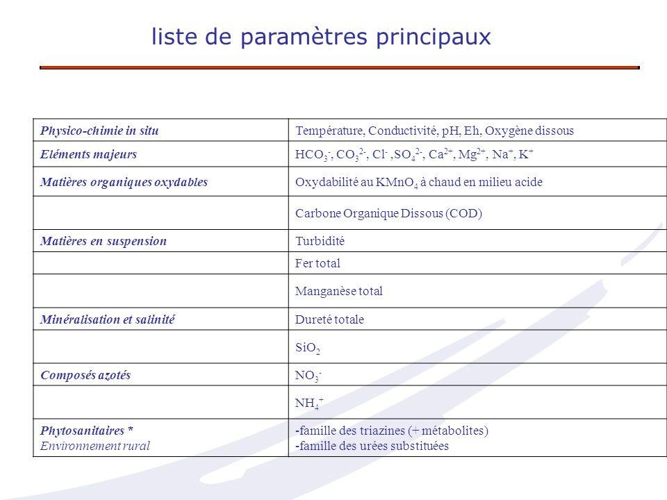 liste de paramètres principaux Physico-chimie in situTempérature, Conductivité, pH, Eh, Oxygène dissous Eléments majeursHCO 3 -, CO 3 2-, Cl -,SO 4 2-