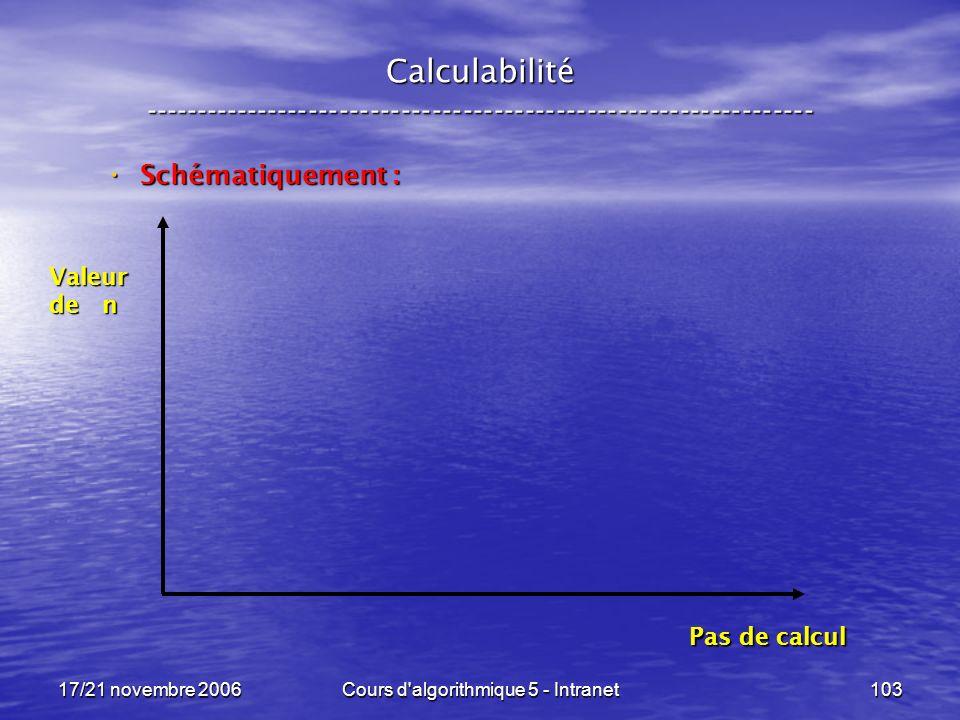 17/21 novembre 2006Cours d algorithmique 5 - Intranet103 Calculabilité ----------------------------------------------------------------- Schématiquement : Schématiquement : Valeur de n Pas de calcul