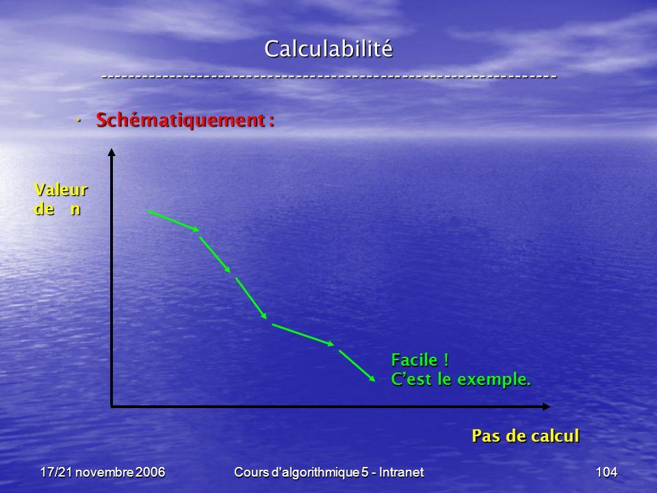 17/21 novembre 2006Cours d algorithmique 5 - Intranet104 Calculabilité ----------------------------------------------------------------- Schématiquement : Schématiquement : Valeur de n Pas de calcul Facile .