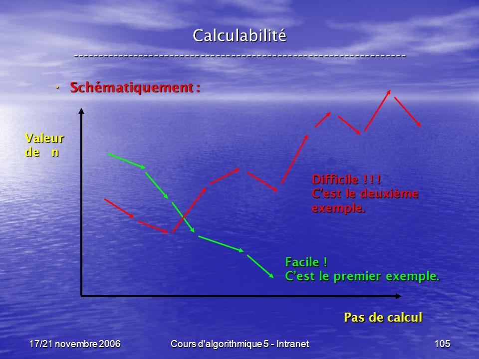 17/21 novembre 2006Cours d algorithmique 5 - Intranet105 Calculabilité ----------------------------------------------------------------- Schématiquement : Schématiquement : Valeur de n Pas de calcul Facile .